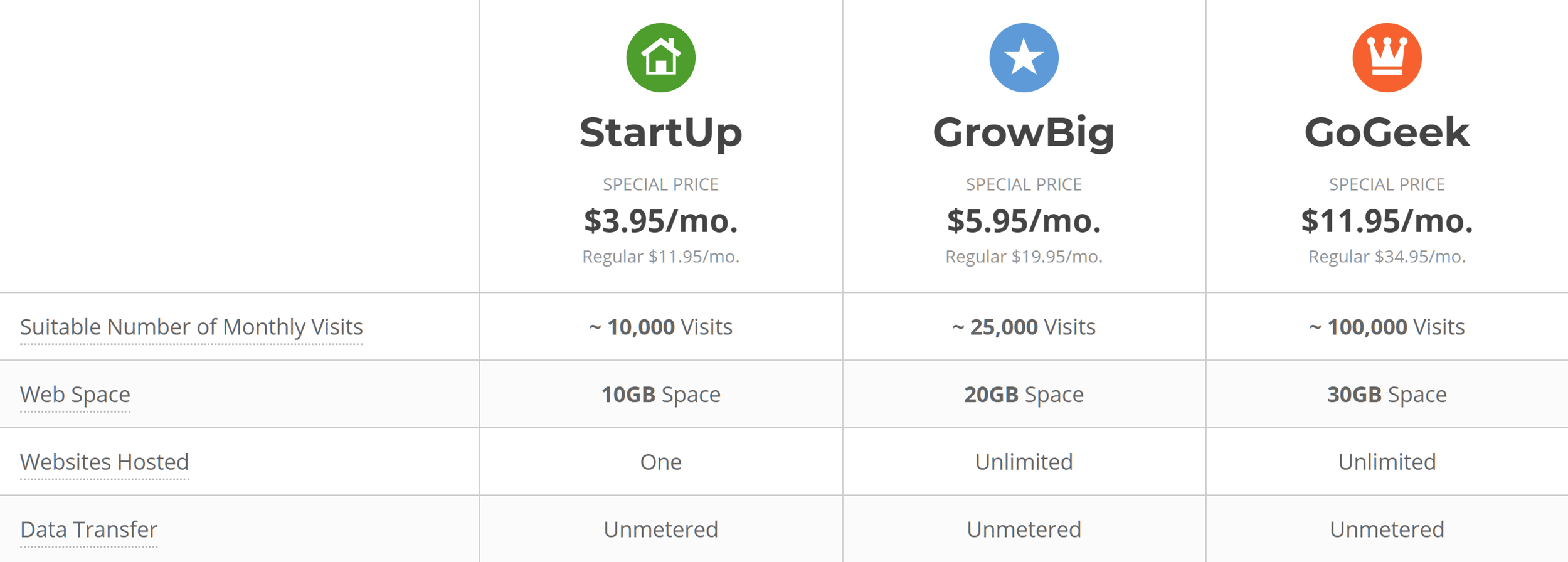 Buy  Siteground Hosting Fake Vs Real