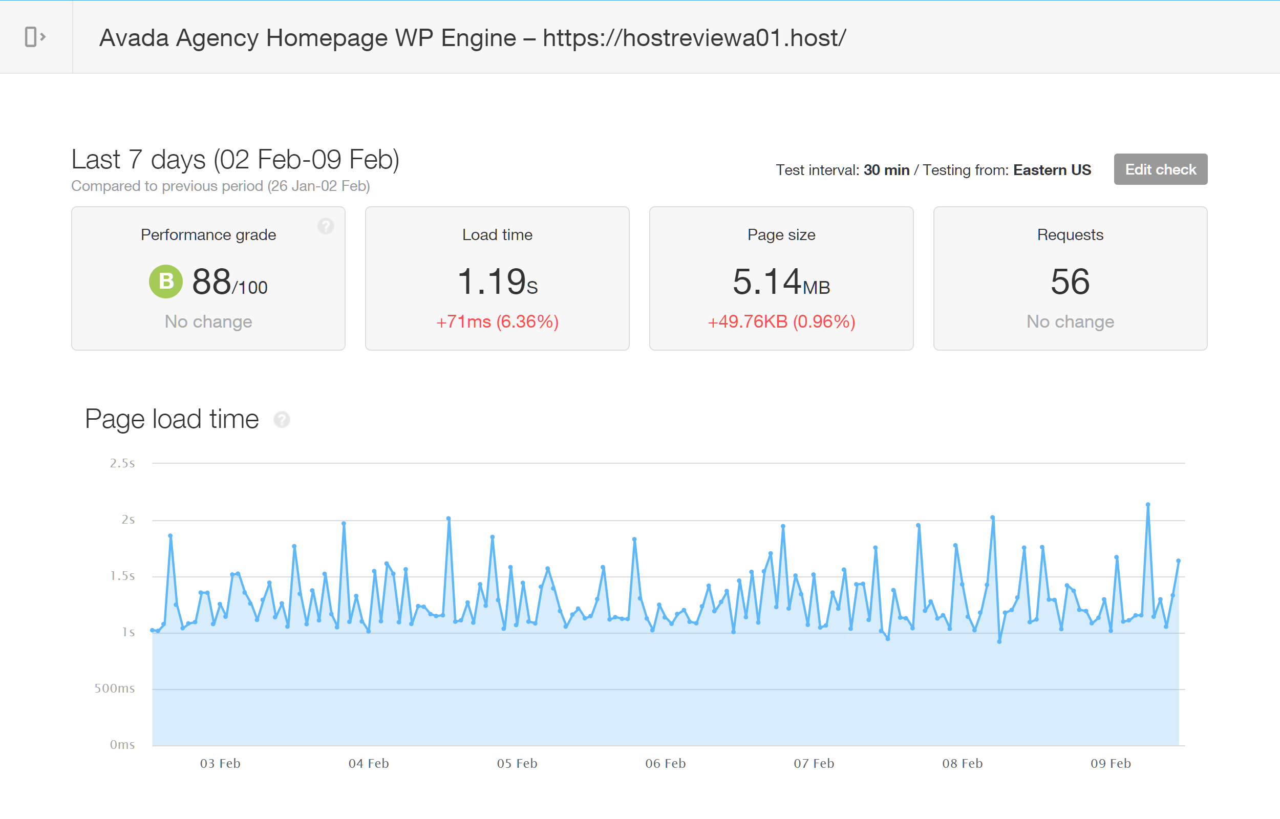 Avada Homepage Test Results for WP Engine