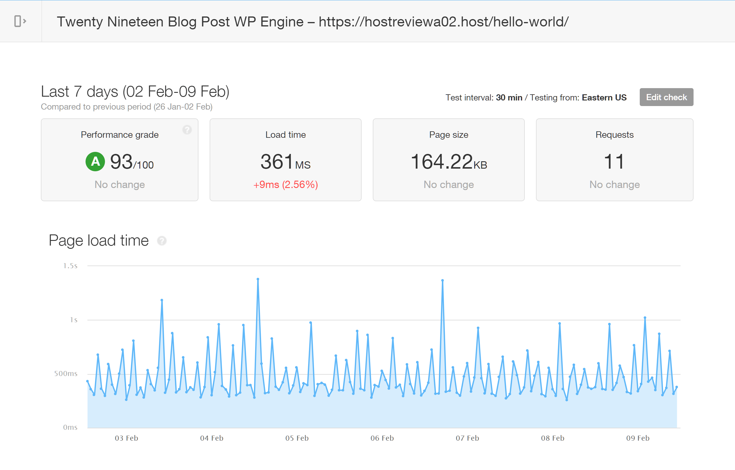 Pingdom Results for Twenty Nineteen with WP Engine